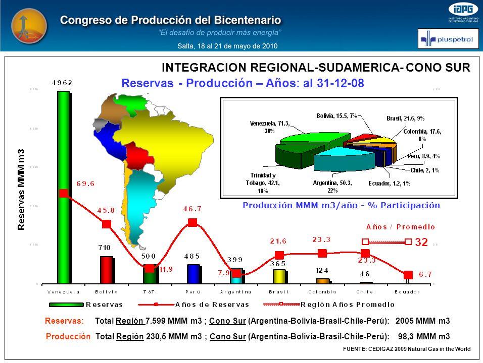 INTEGRACION REGIONAL-SUDAMERICA- CONO SUR Reservas - Producción – Años: al 31-12-08 FUENTE: CEDIGAZ 2009 Natural Gas in the World Producción MMM m3/añ