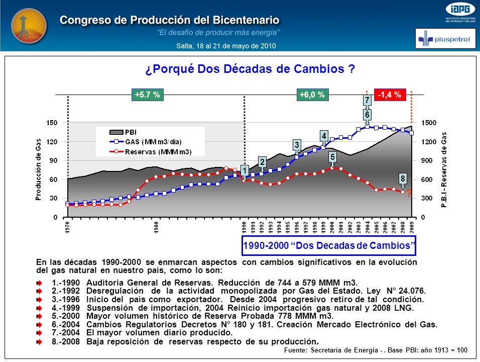ARGENTINA : EVOLUCION RESERVAS Y REPOSICION FUENTE: Secretaría de Energía Periodo 1990-2008 Balance de Reservas En el periodo, sobre una volumen acumulado de 755 MMM m3, no se han podido reponer 180 MMM m3, equivalentes a aproximadamente al 24 % del caudal producido, es decir por cada 1000 metros cúbicos producidos se han repuesto 760 m3 como reserva.
