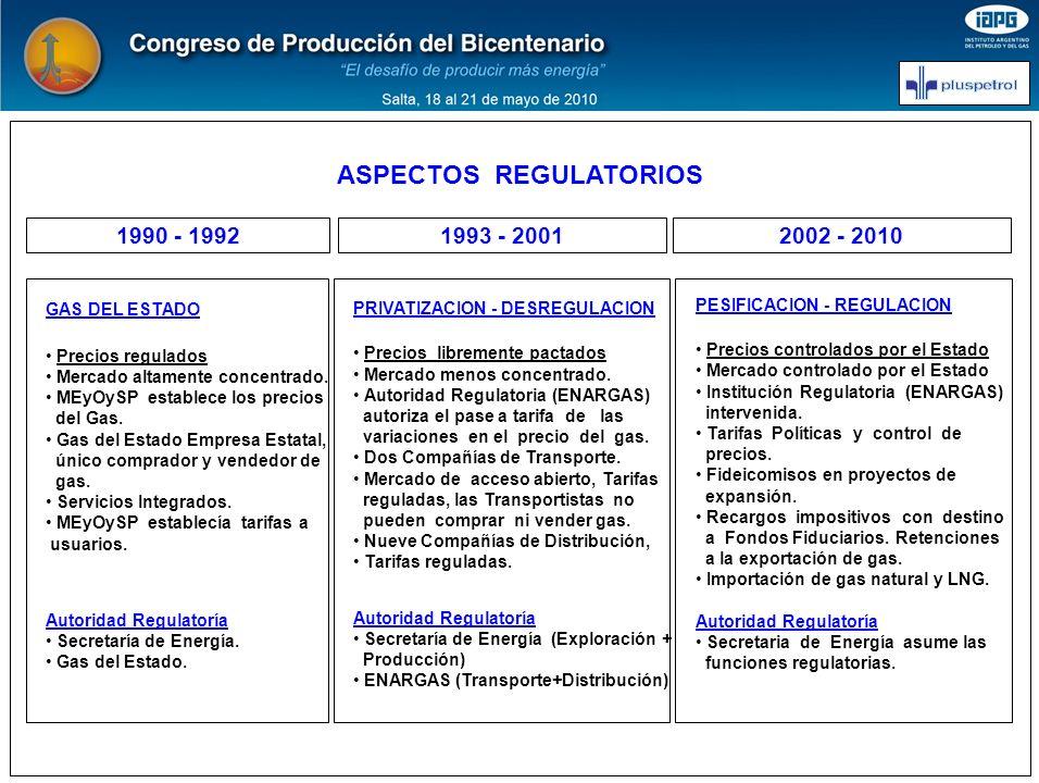 RESERVAS: 579,1 MMM m3 PRODUCCION AÑO: 22,7 MMM m3/d AÑOS: 25,5 RESERVAS – PRODUCCION – AÑOS 1990 - 2008 Resulta notorio el cambio de participación de la Cuenca Neuquina, que ha revertido su relación de aporte porcentual Reservas – Producción del año 1990 respecto del 2008 FUENTE: Secretaría de Energía RESERVAS: 398,5 MMM m3 PRODUCCION AÑO: 50,3 MMM m3/d AÑOS: 7.9 Situación Año 1 9 9 0 Situación Año 2 0 0 8