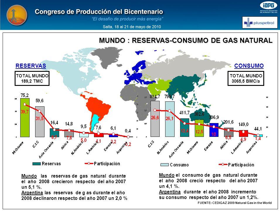 EVOLUCION DE RESERVAS-PRODUCCION 1990-2008 Mundo crecimiento constante de reservas, por cada metro cúbico producido se han repuesto 2,4 m3 en calidad de reserva.