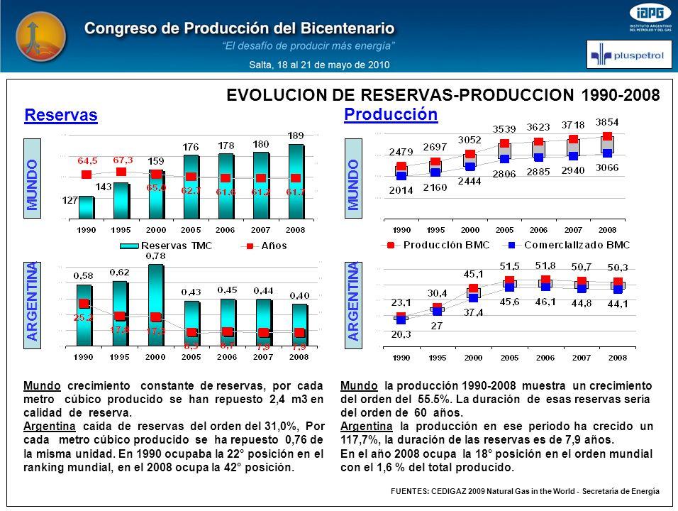 EVOLUCION DE RESERVAS-PRODUCCION 1990-2008 Mundo crecimiento constante de reservas, por cada metro cúbico producido se han repuesto 2,4 m3 en calidad