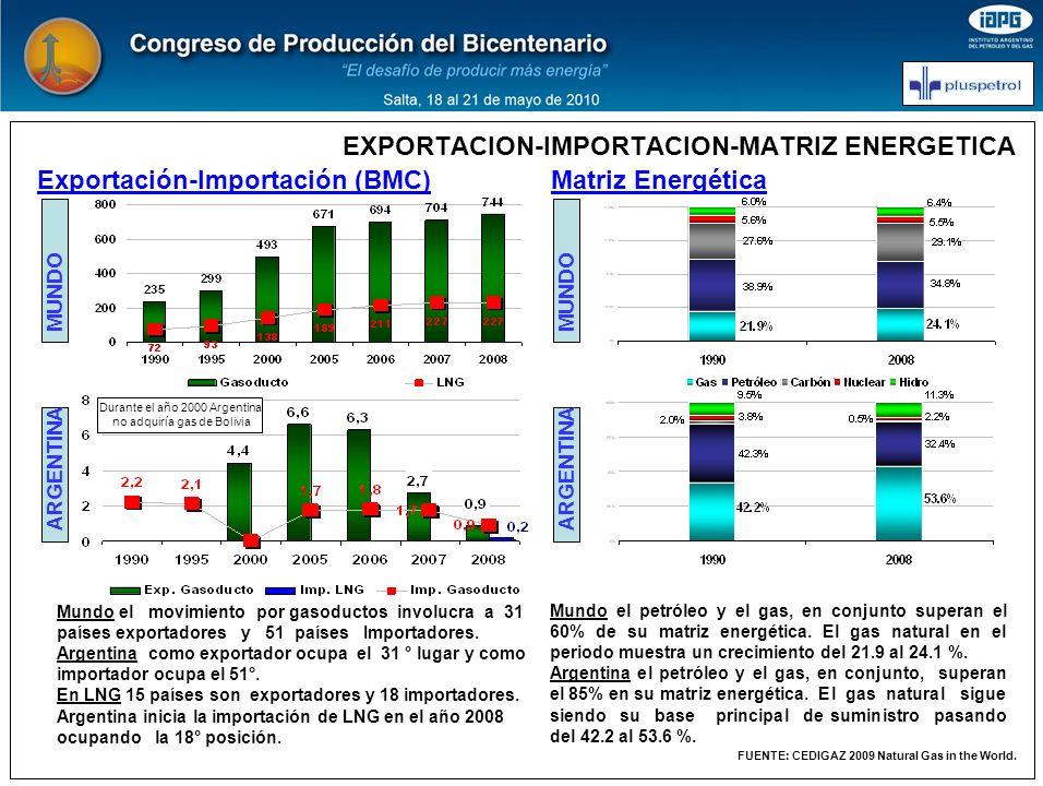 EXPORTACION-IMPORTACION-MATRIZ ENERGETICA Durante el año 2000 Argentina no adquiría gas de Bolivia Mundo el movimiento por gasoductos involucra a 31 p