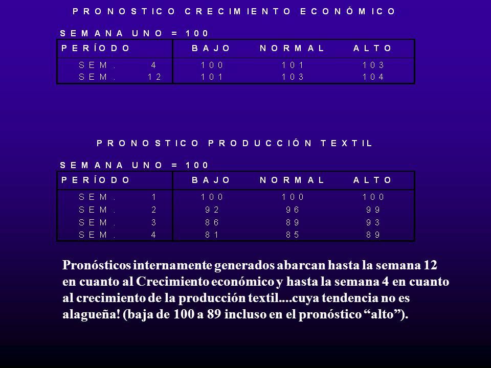 Pronósticos internamente generados abarcan hasta la semana 12 en cuanto al Crecimiento económico y hasta la semana 4 en cuanto al crecimiento de la pr