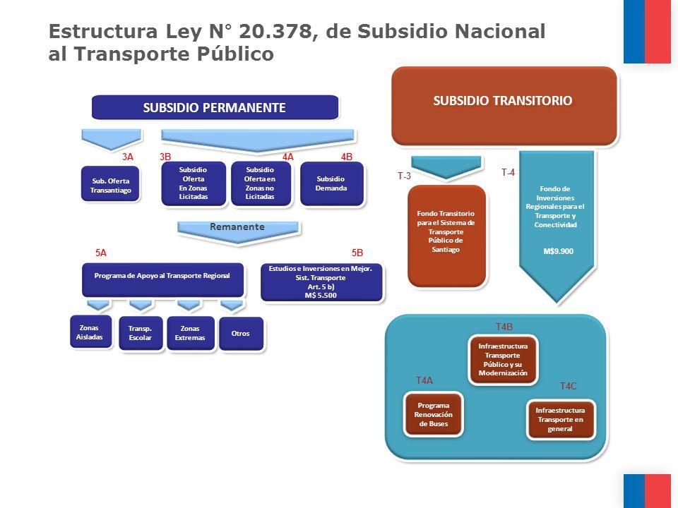 SUBSIDIO TRANSITORIO Estructura Ley N° 20.378, de Subsidio Nacional al Transporte Público Infraestructura Transporte en general Infraestructura Transp
