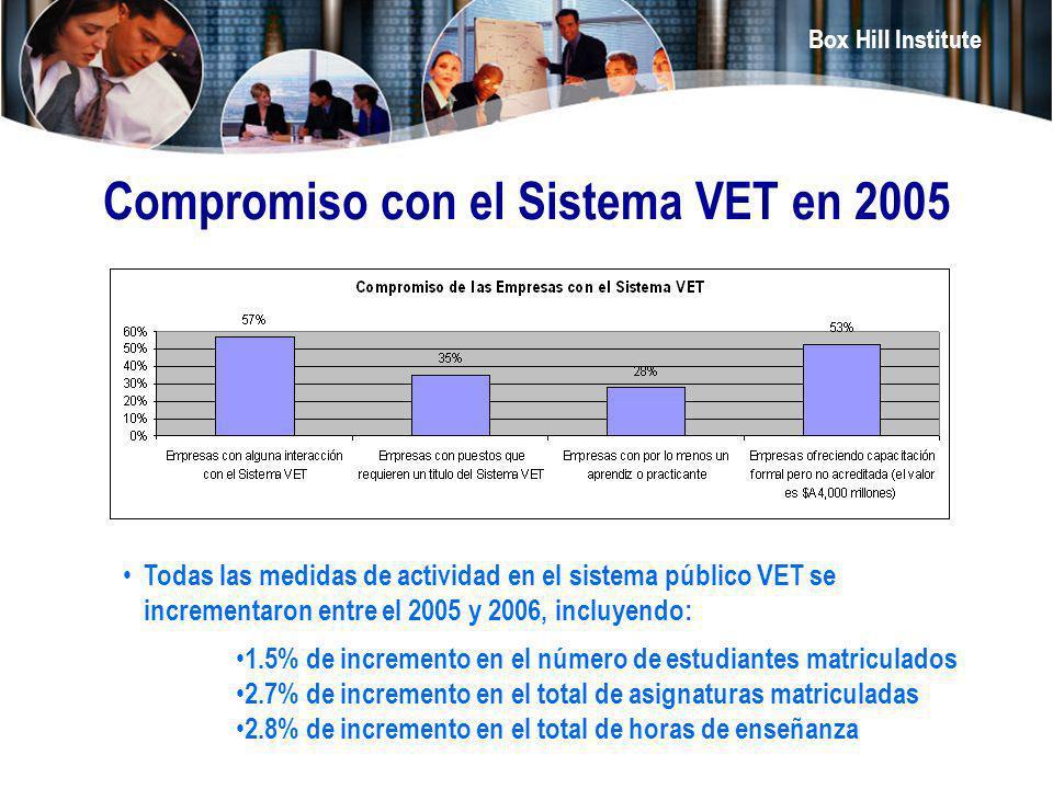 Box Hill Institute Compromiso con el Sistema VET en 2005 Todas las medidas de actividad en el sistema público VET se incrementaron entre el 2005 y 200