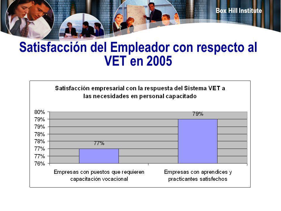 Box Hill Institute Satisfacción del Empleador con respecto al VET en 2005