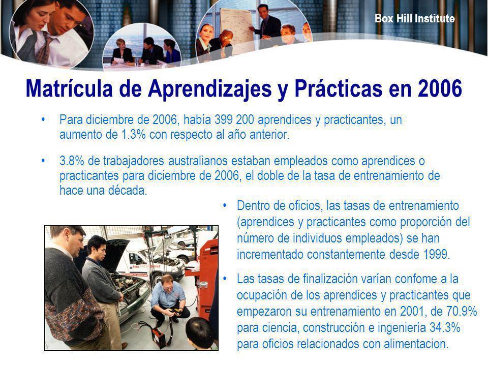 Box Hill Institute Matrícula de Aprendizajes y Prácticas en 2006 Para diciembre de 2006, había 399 200 aprendices y practicantes, un aumento de 1.3% c