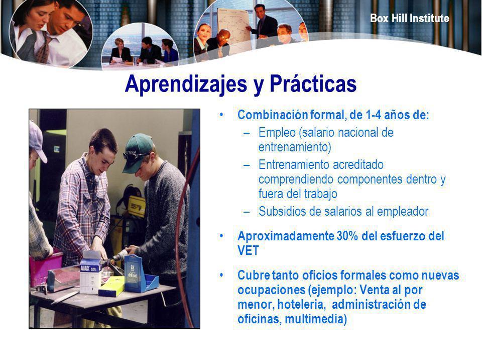 Box Hill Institute Aprendizajes y Prácticas Combinación formal, de 1-4 años de: –Empleo (salario nacional de entrenamiento) –Entrenamiento acreditado