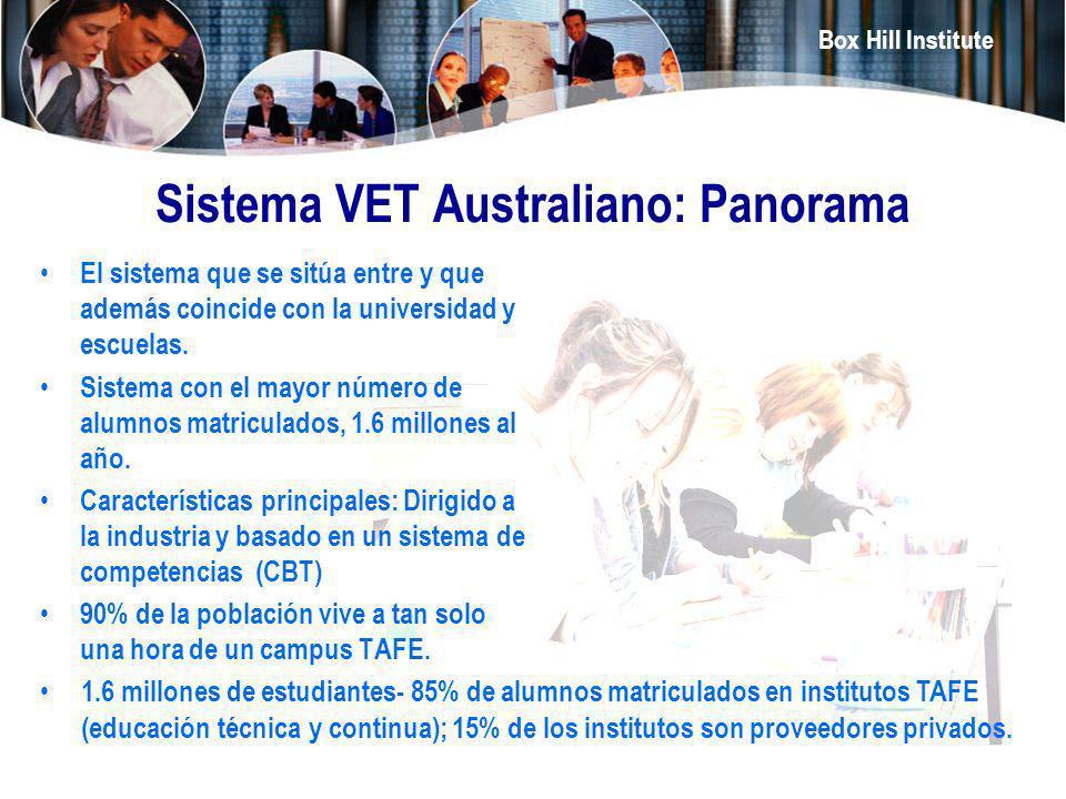 Box Hill Institute Sistema VET Australiano: Panorama El sistema que se sitúa entre y que además coincide con la universidad y escuelas. Sistema con el