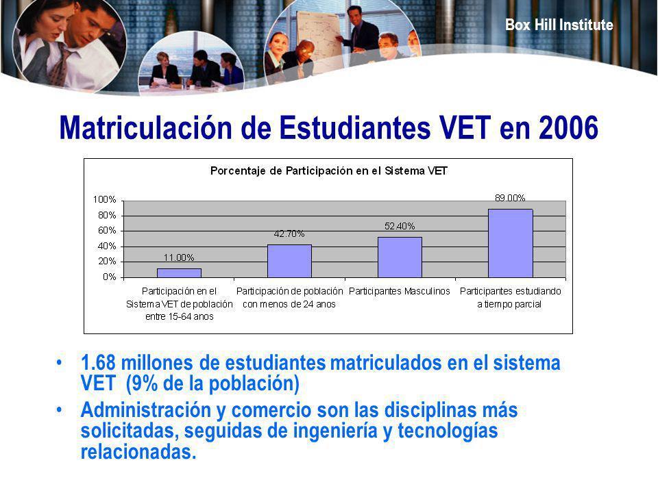 Box Hill Institute Matriculación de Estudiantes VET en 2006 1.68 millones de estudiantes matriculados en el sistema VET (9% de la población) Administr