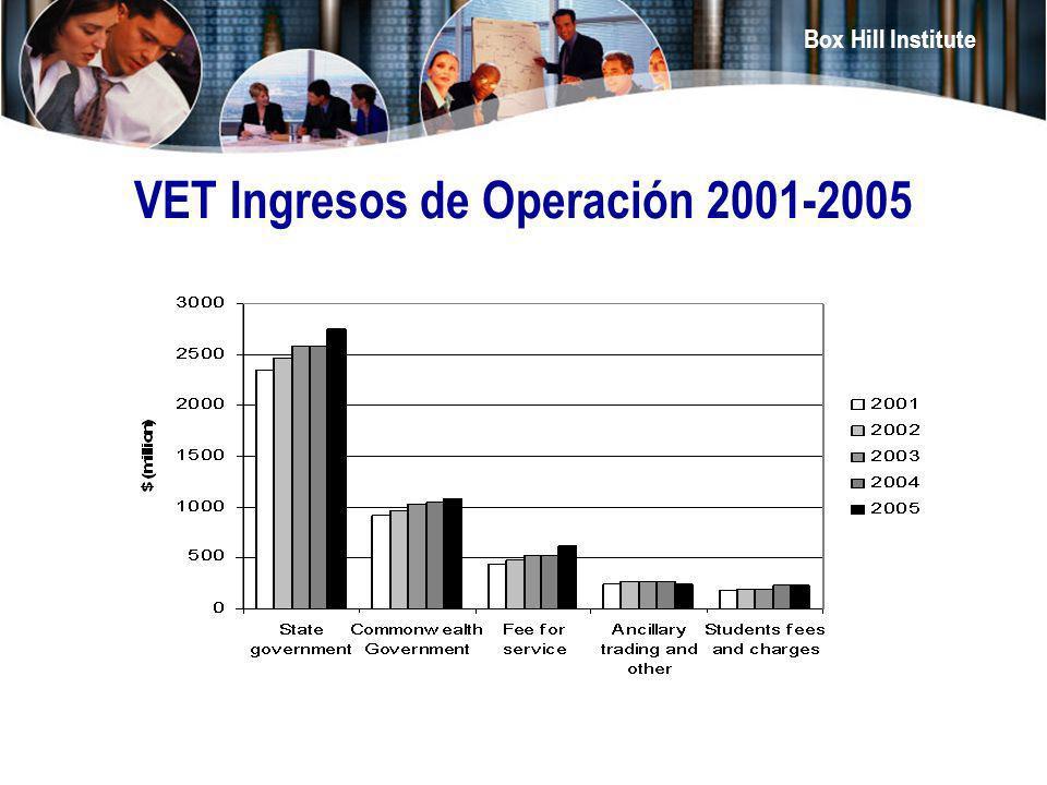 Box Hill Institute VET Ingresos de Operación 2001-2005