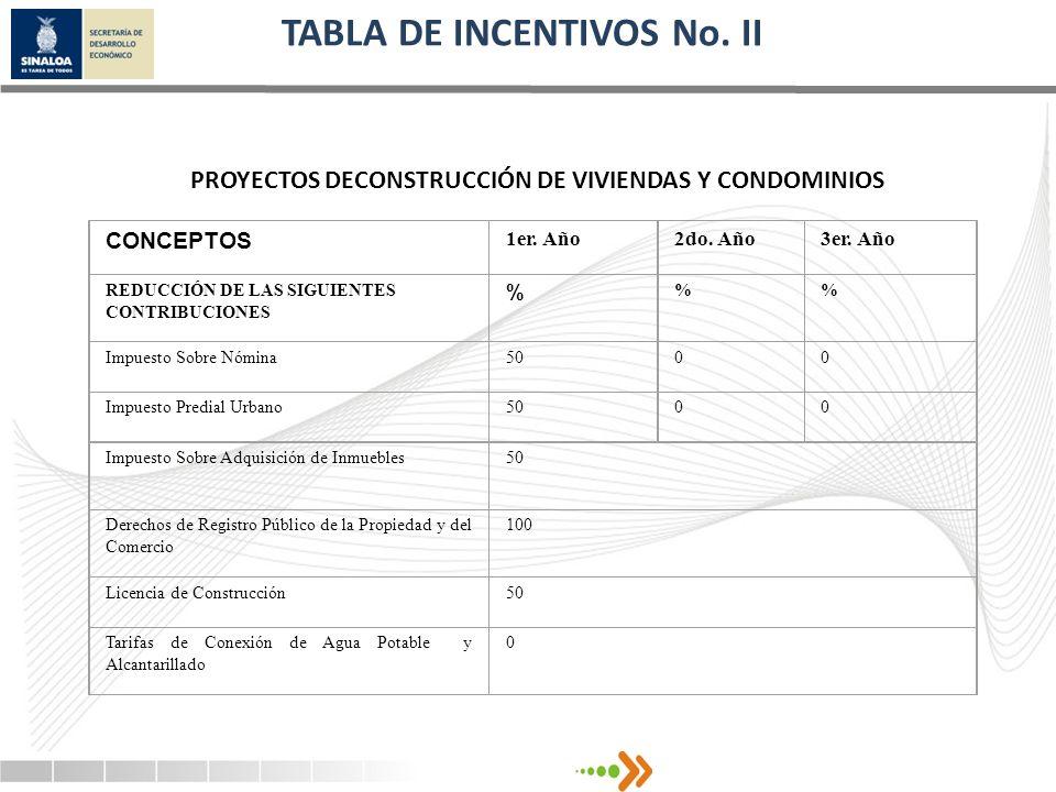 TABLA DE INCENTIVOS No. II PROYECTOS DECONSTRUCCIÓN DE VIVIENDAS Y CONDOMINIOS CONCEPTOS 1er. Año2do. Año3er. Año REDUCCIÓN DE LAS SIGUIENTES CONTRIBU