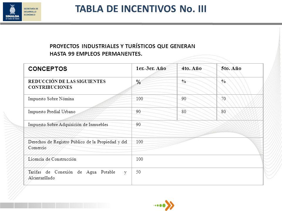 TABLA DE INCENTIVOS No. III PROYECTOS INDUSTRIALES Y TURÍSTICOS QUE GENERAN HASTA 99 EMPLEOS PERMANENTES. CONCEPTOS 1er.-3er. Año4to. Año5to. Año REDU