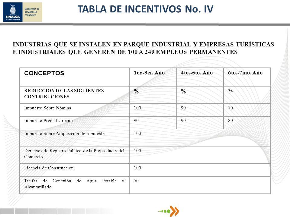 TABLA DE INCENTIVOS No. IV INDUSTRIAS QUE SE INSTALEN EN PARQUE INDUSTRIAL Y EMPRESAS TURÍSTICAS E INDUSTRIALES QUE GENEREN DE 100 A 249 EMPLEOS PERMA