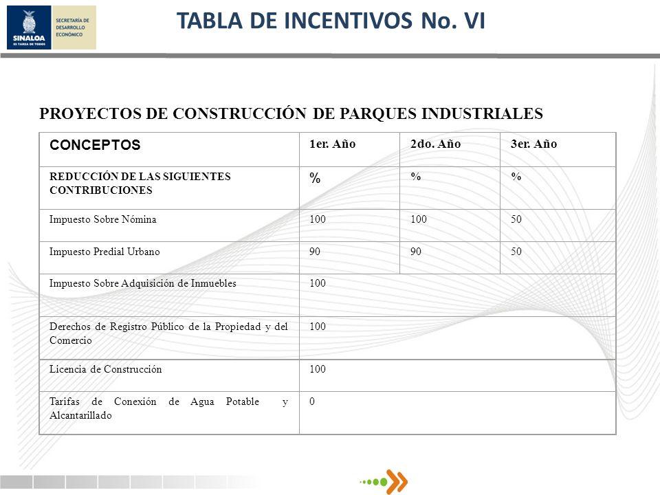 TABLA DE INCENTIVOS No. VI PROYECTOS DE CONSTRUCCIÓN DE PARQUES INDUSTRIALES CONCEPTOS 1er. Año2do. Año3er. Año REDUCCIÓN DE LAS SIGUIENTES CONTRIBUCI