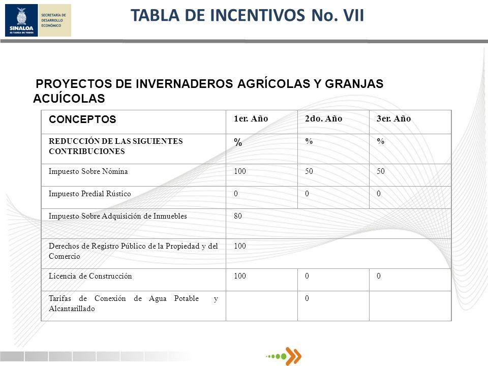 TABLA DE INCENTIVOS No. VII PROYECTOS DE INVERNADEROS AGRÍCOLAS Y GRANJAS ACUÍCOLAS CONCEPTOS 1er. Año2do. Año3er. Año REDUCCIÓN DE LAS SIGUIENTES CON