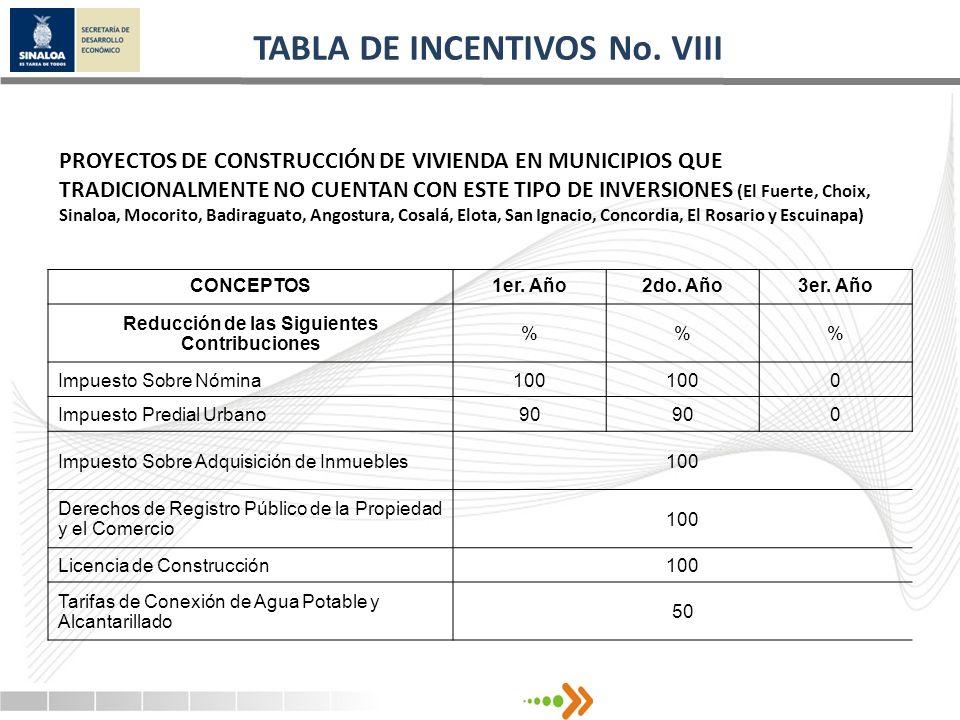 TABLA DE INCENTIVOS No. VIII CONCEPTOS1er. Año2do. Año3er. Año Reducción de las Siguientes Contribuciones %% Impuesto Sobre Nómina100 0 Impuesto Predi