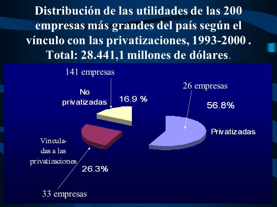 Evolución del PBI y de las ventas de las empresas privatizadas que integran las 200 empresas más grandes del país.