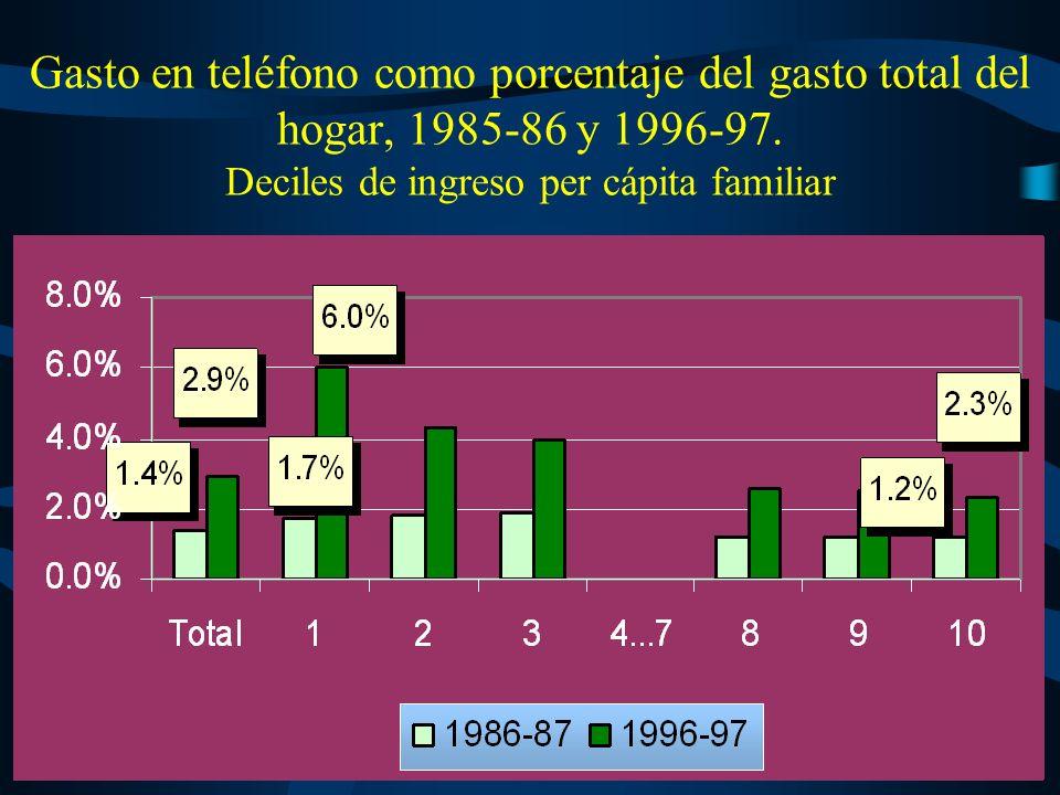 Gasto en gas como porcentaje del gasto total del hogar, 1985-6 y 1996-97.