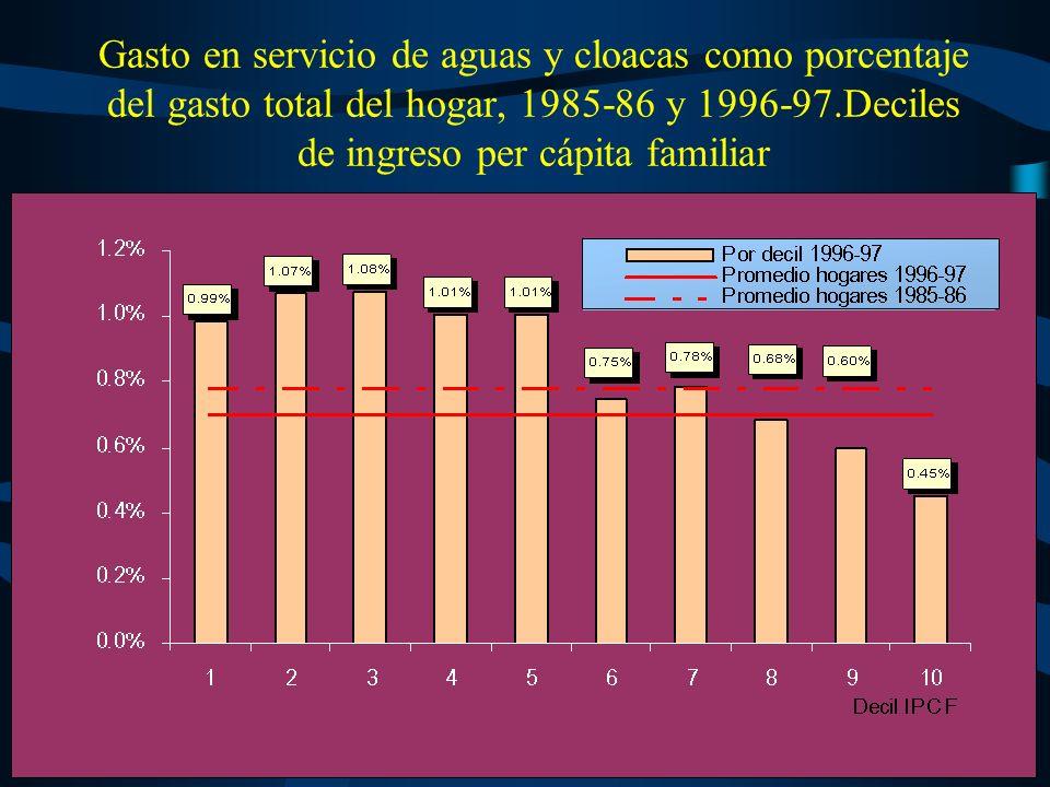 Gasto en teléfono como porcentaje del gasto total del hogar, 1985-86 y 1996-97.