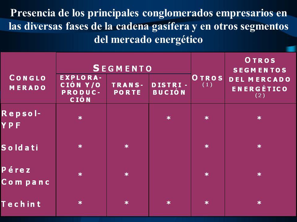 Presencia de los principales conglomerados empresarios en las diversas fases de la cadena gasífera y en otros segmentos del mercado energético