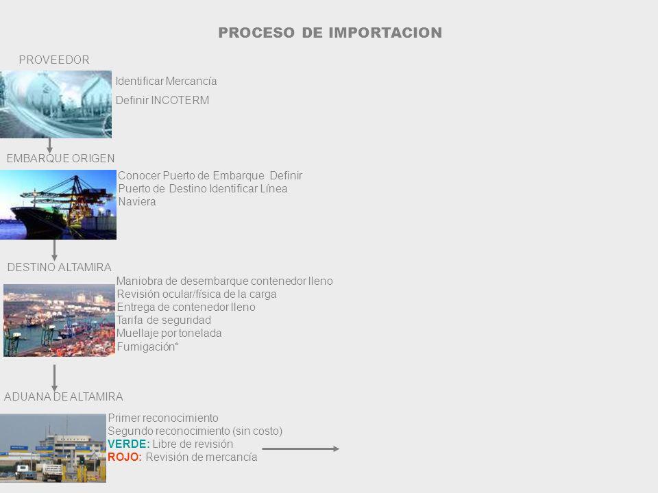 Identificar Mercancía Definir INCOTERM PROVEEDOR Conocer Puerto de Embarque Definir Puerto de Destino Identificar Línea Naviera EMBARQUE ORIGEN Primer