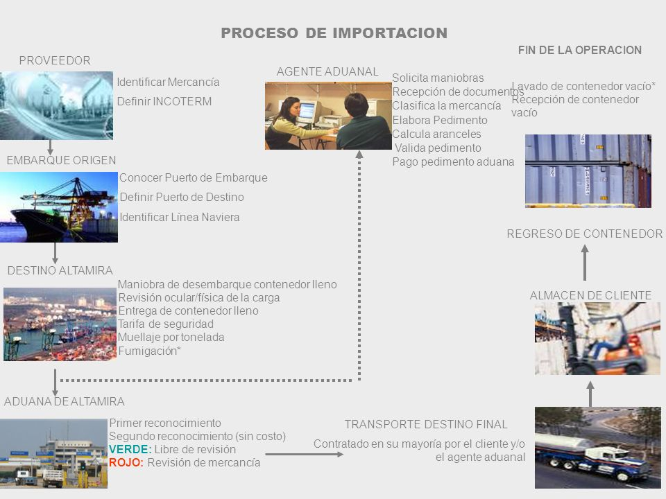 PROCESO DE IMPORTACION Identificar Mercancía Definir INCOTERM PROVEEDOR Conocer Puerto de Embarque Definir Puerto de Destino Identificar Línea Naviera