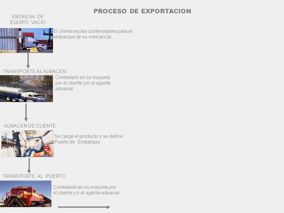 ENTREGA DE EQUIPO VACIO El cliente recibe contenedores para el embarque de su mercancía TRANSPORTE AL PUERTO Contratado en su mayoría por el cliente y