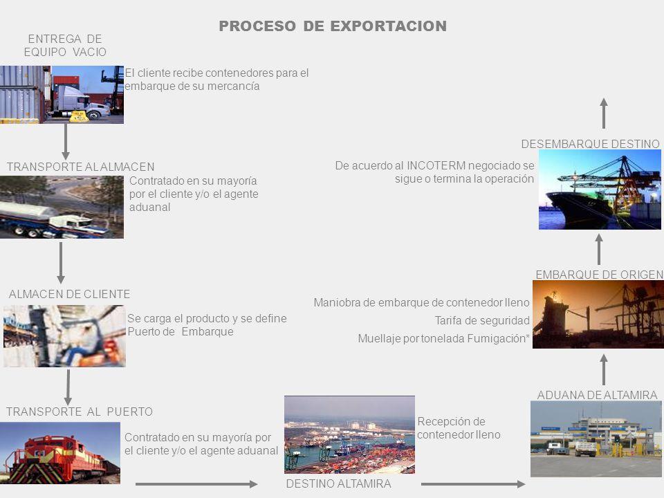 ENTREGA DE EQUIPO VACIO El cliente recibe contenedores para el embarque de su mercancía De acuerdo al INCOTERM negociado se sigue o termina la operaci