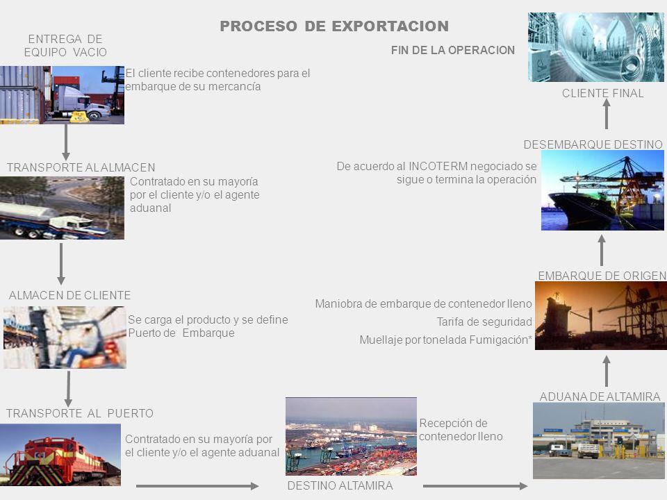CLIENTE FINAL FIN DE LA OPERACION ENTREGA DE EQUIPO VACIO El cliente recibe contenedores para el embarque de su mercancía De acuerdo al INCOTERM negoc