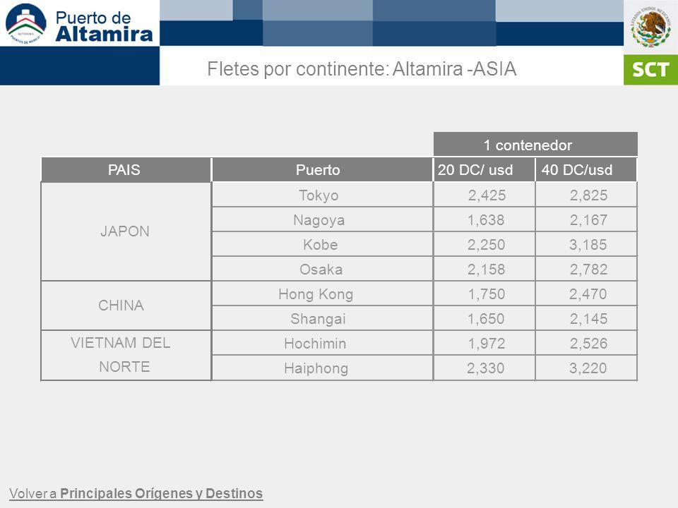 Volver a Principales Orígenes y Destinos Fletes por continente: Altamira -ASIA PAISPuerto20 DC/ usd40 DC/usd Tokyo2,4252,825 Nagoya1,6382,167 Kobe2,25