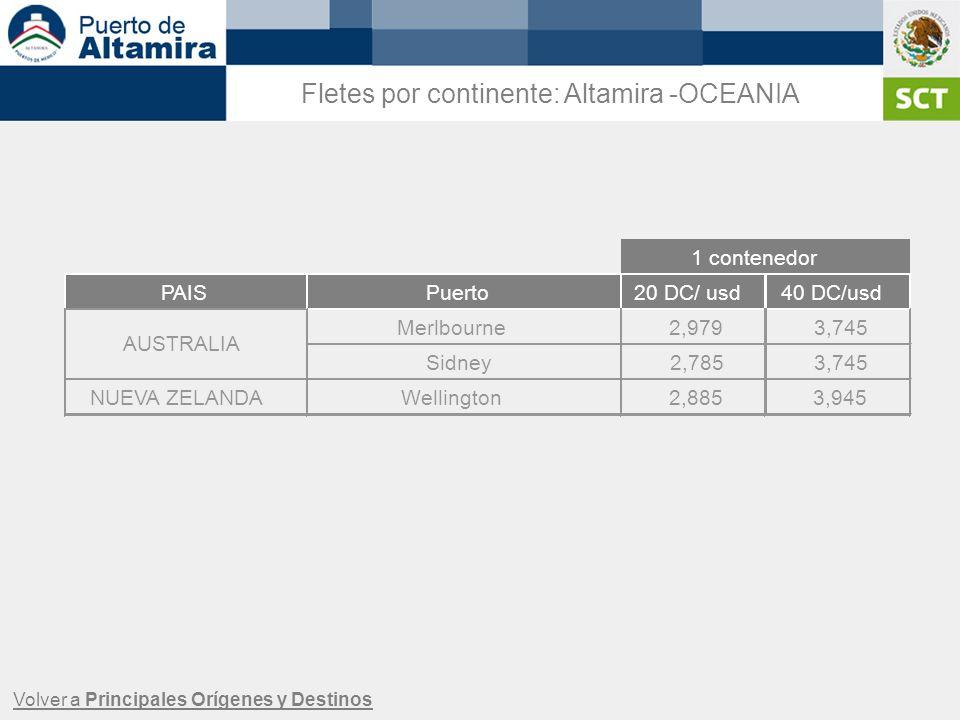 Volver a Principales Orígenes y Destinos Fletes por continente: Altamira -OCEANIA PAISPuerto20 DC/ usd40 DC/usd Merlbourne2,9793,745 Sidney2,7853,745