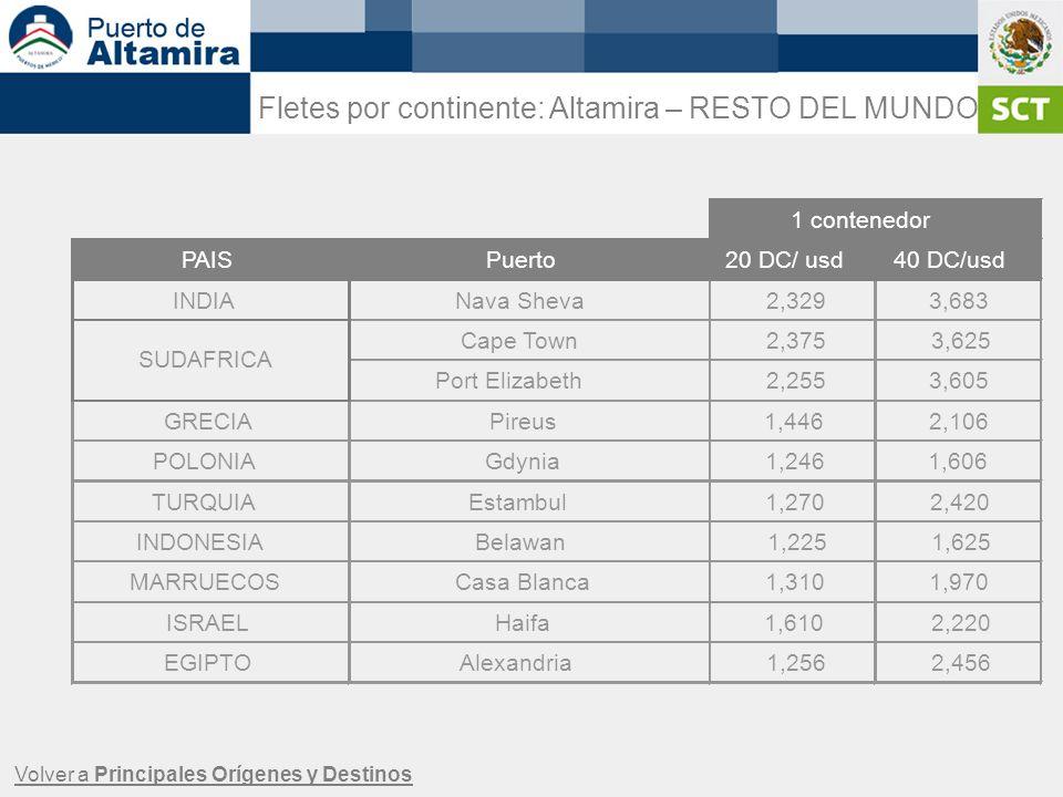 Fletes por continente: Altamira – RESTO DEL MUNDO Volver a Principales Orígenes y Destinos PAISPuerto20 DC/ usd40 DC/usd INDIANava Sheva2,3293,683 Cap
