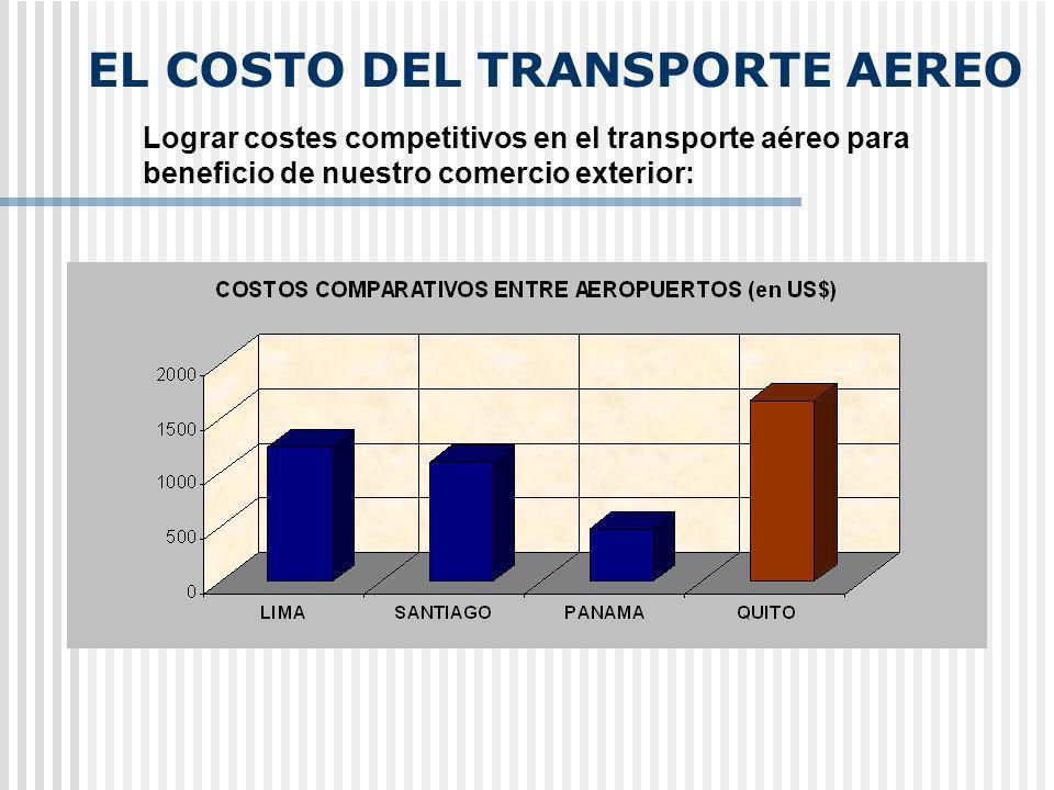 EL COSTO DEL TRANSPORTE AEREO Lograr costes competitivos en el transporte aéreo para beneficio de nuestro comercio exterior: