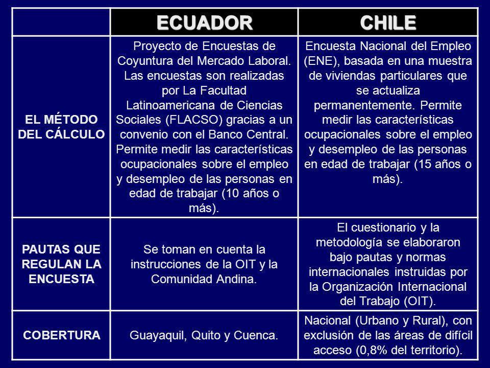ECUADORCHILE EL MÉTODO DEL CÁLCULO Proyecto de Encuestas de Coyuntura del Mercado Laboral. Las encuestas son realizadas por La Facultad Latinoamerican