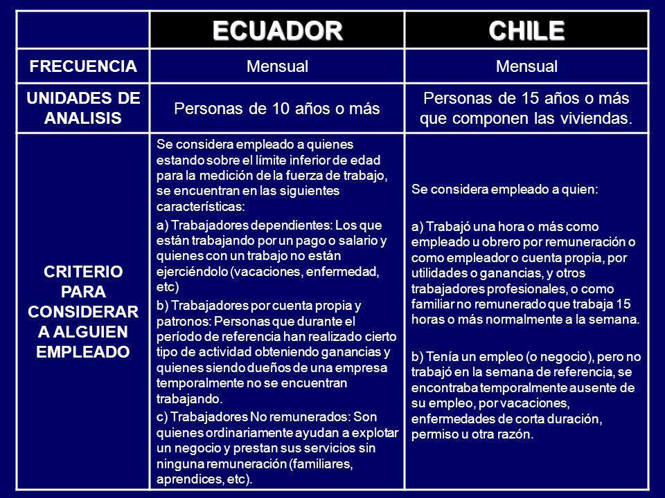 ECUADORCHILE FRECUENCIAMensual UNIDADES DE ANALISIS Personas de 10 años o más Personas de 15 años o más que componen las viviendas. CRITERIO PARA CONS