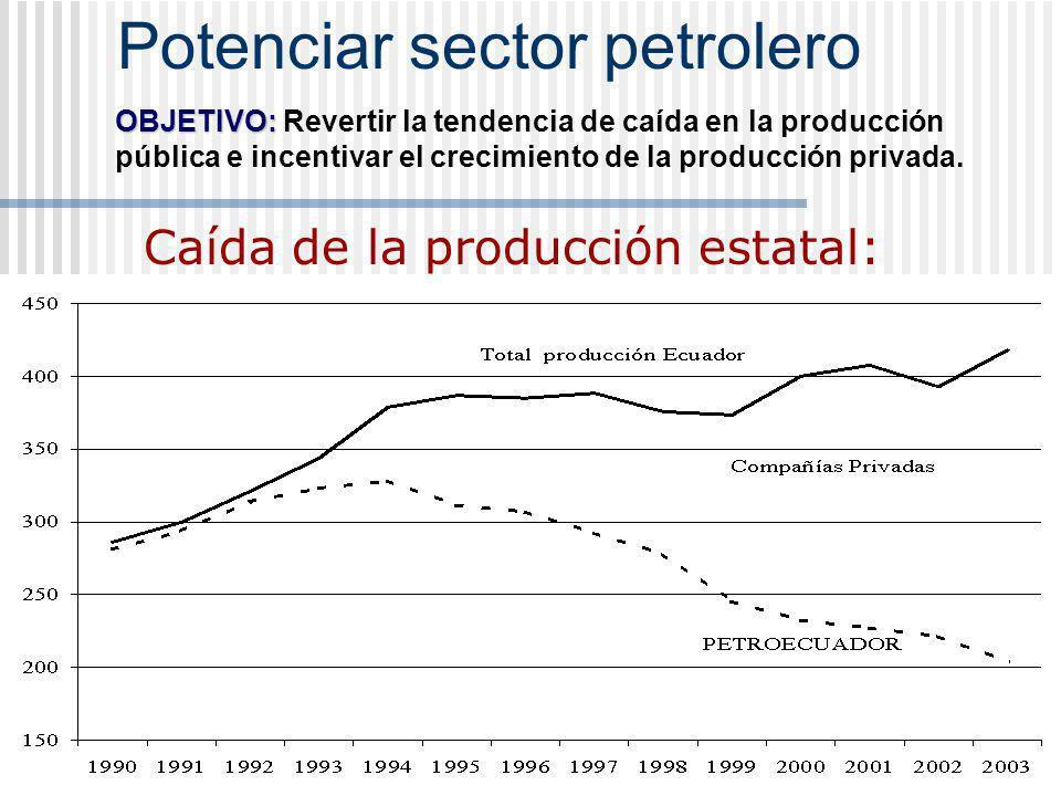 Potenciar sector petrolero Caída de la producción estatal: OBJETIVO: OBJETIVO: Revertir la tendencia de caída en la producción pública e incentivar el crecimiento de la producción privada.
