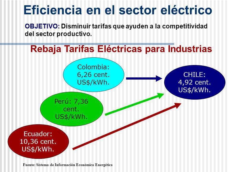 Eficiencia en el sector eléctrico Fuente: Sistema de Información Económica Energética Rebaja Tarifas Eléctricas para Industrias OBJETIVO: OBJETIVO: Disminuir tarifas que ayuden a la competitividad del sector productivo.