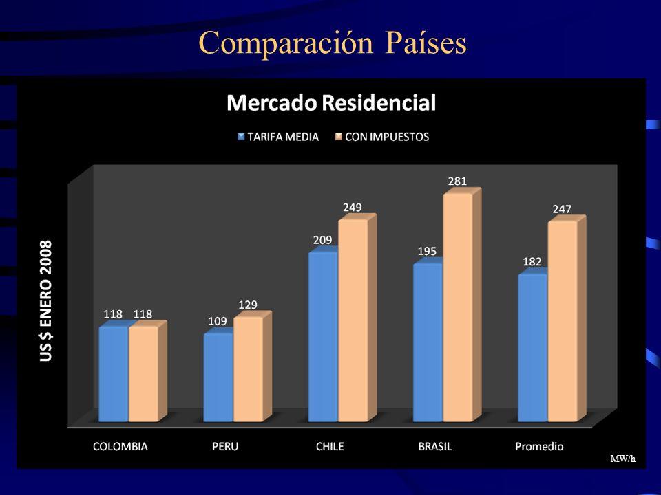 27 Comparación Países MW/h