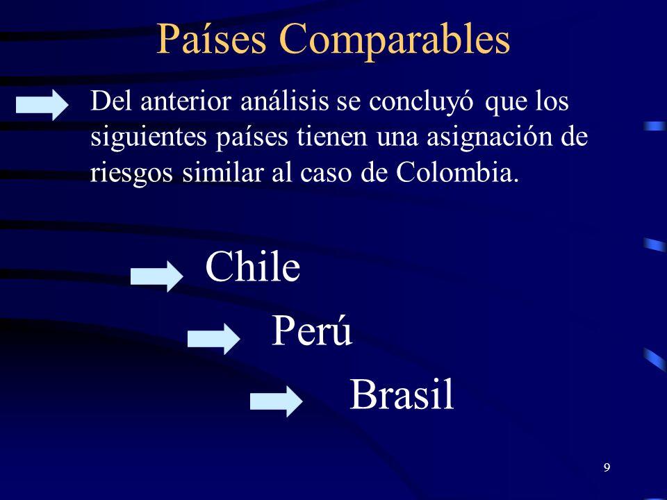 9 Países Comparables Chile Perú Brasil Del anterior análisis se concluyó que los siguientes países tienen una asignación de riesgos similar al caso de Colombia.