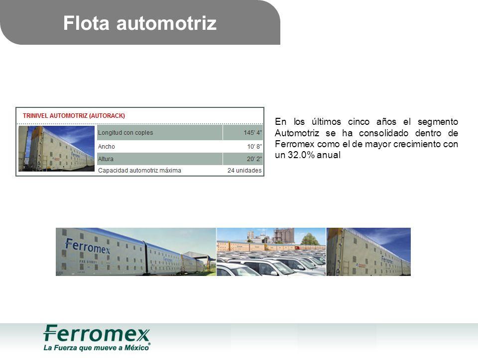 Flota automotriz En los últimos cinco años el segmento Automotriz se ha consolidado dentro de Ferromex como el de mayor crecimiento con un 32.0% anual