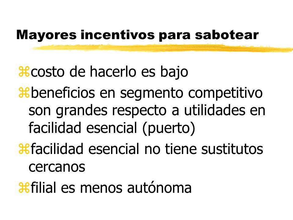 Mayores incentivos para sabotear zcosto de hacerlo es bajo zbeneficios en segmento competitivo son grandes respecto a utilidades en facilidad esencial