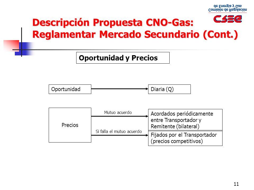 11 Oportunidad y Precios OportunidadDiaria (Q) Precios Acordados periódicamente entre Transportador y Remitente (bilateral) Fijados por el Transportad