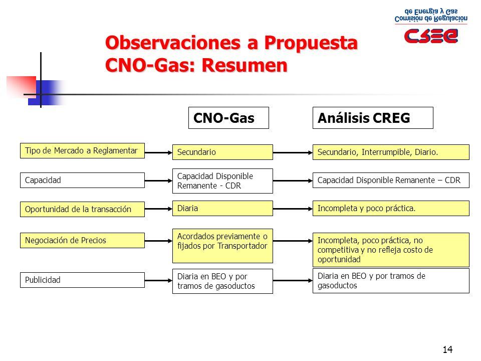 14 CNO-GasAnálisis CREG SecundarioSecundario, Interrumpible, Diario. Tipo de Mercado a ReglamentarCapacidad Disponible Remanente - CDR Capacidad Dispo