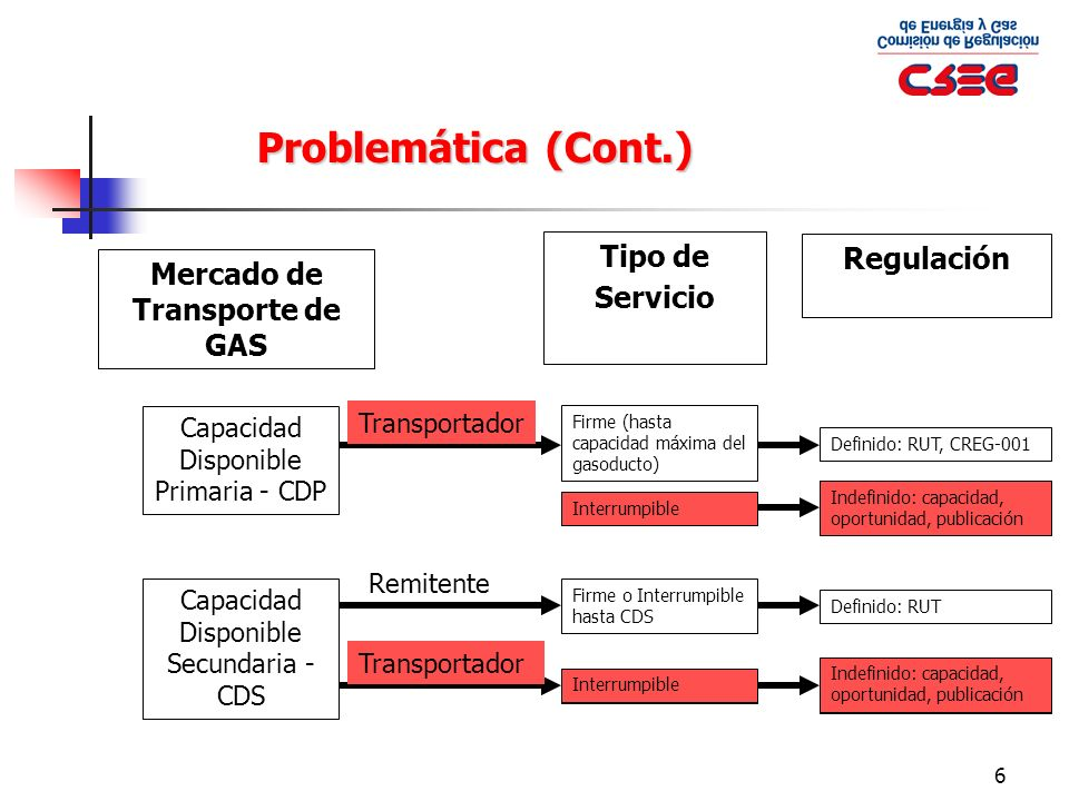 27 50 MPCD (Remitente ) 30 MPCD (Remitentes Reemplazantes) 250 MPCD 200 MPCD Firme RESUMEN: DESPACHO DIARIO Propuesta a Discusión (Cont.) 1 2 CDR Mercado spot 3 Orden en Despacho CDS