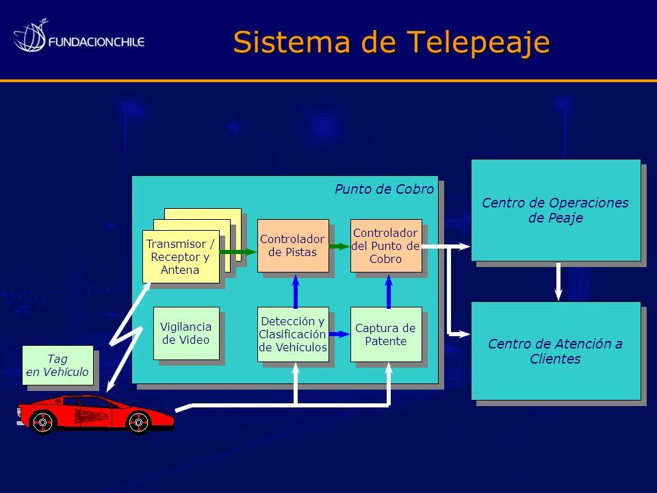 Sistema de Telepeaje Tag en Vehículo Tag en Vehículo Centro de Operaciones de Peaje Centro de Operaciones de Peaje Centro de Atención a Clientes Punto