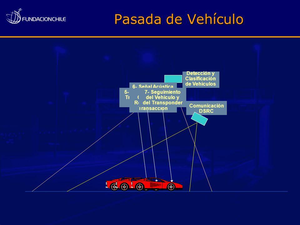 Pasada de Vehículo Comunicación DSRC Detección y Clasificación de Vehículos 5- Desarrollo de Transacción de Peaje 6- Señal Acústica avisa al Conductor