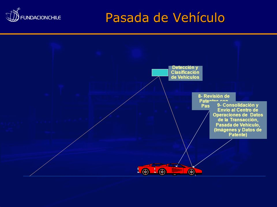 Pasada de Vehículo Detección y Clasificación de Vehículos 8- Revisión de Patentes con Pase Diario 9- Consolidación y Envío al Centro de Operaciones de