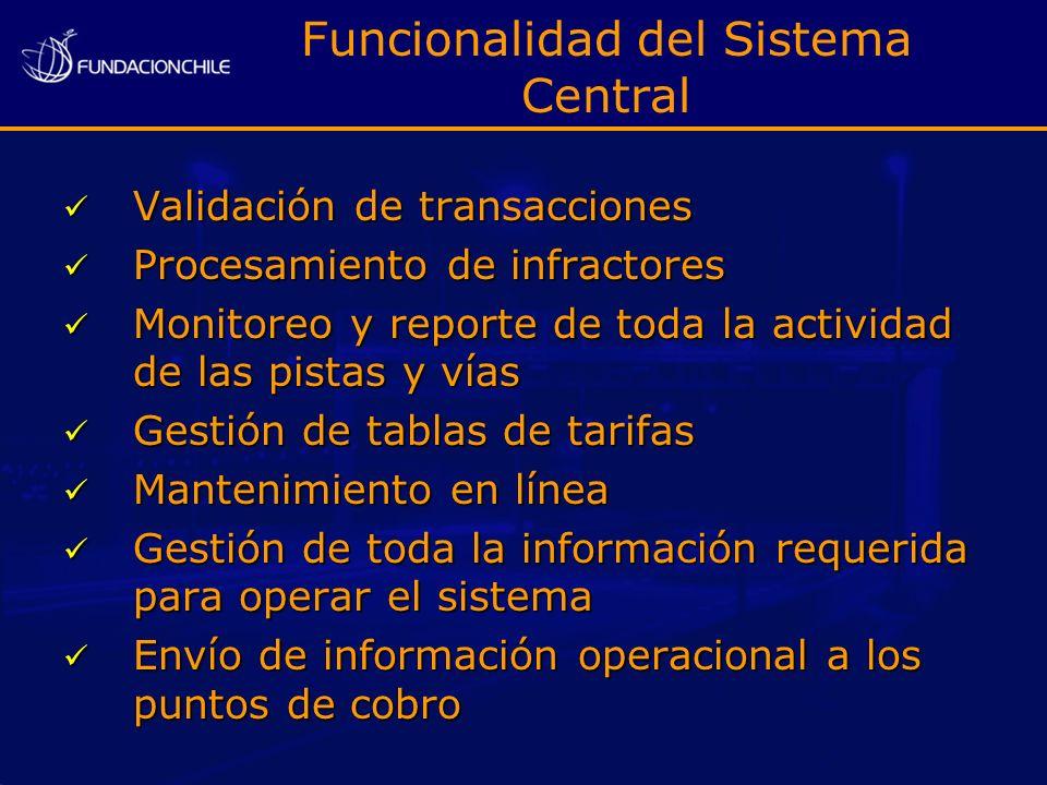 Funcionalidad del Sistema Central Validación de transacciones Validación de transacciones Procesamiento de infractores Procesamiento de infractores Mo