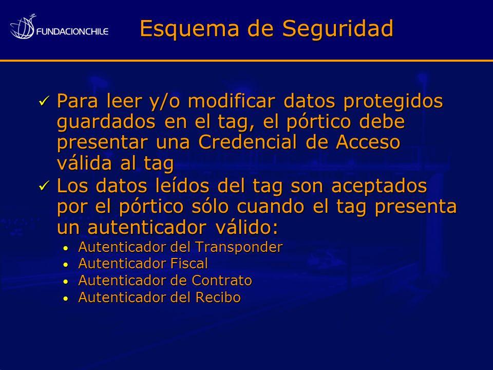 Esquema de Seguridad Para leer y/o modificar datos protegidos guardados en el tag, el pórtico debe presentar una Credencial de Acceso válida al tag Pa